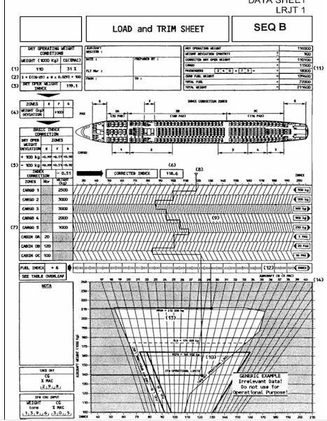 737 Manual Loadsheet